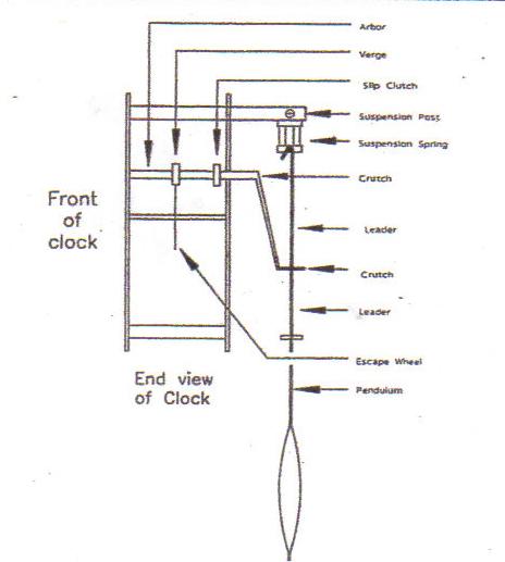grandfather clock parts diagram 31 wiring diagram images wiring diagrams Howard Miller Clock Movements Clock Movement Diagram