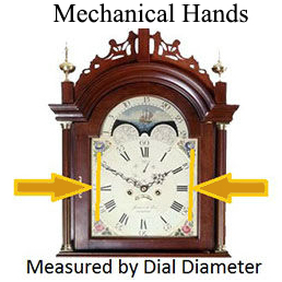 Clock Hand Measurement
